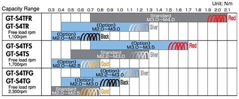 GT-S4 Series Torque Range