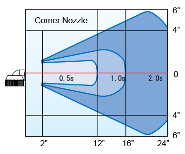 n1_cornernozzlechart