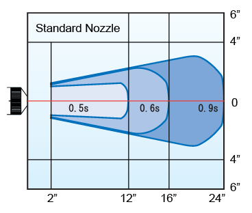 n1_standardnozzlechart