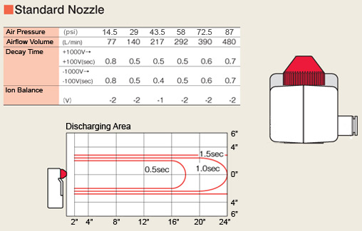 N-2 Static Ionizer Elimination Range with Standard Tip