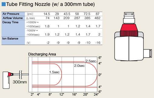 N-2 Static Ionizer Elimination Range with 300mm Tube Tip
